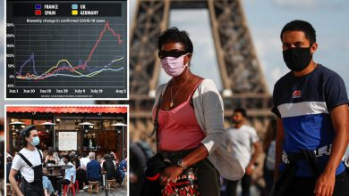 Photo of France 'might lose management of coronavirus at any second' as second wave strikes Greece, Spain and Germany
